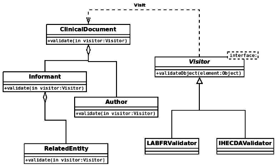 State principle of the visitor pattern applied on XML elements validation